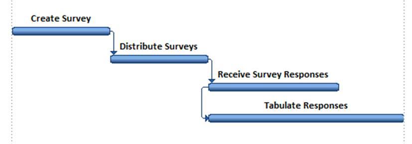 Start-to-Start Survey, Start-to-Start Relationship, SS